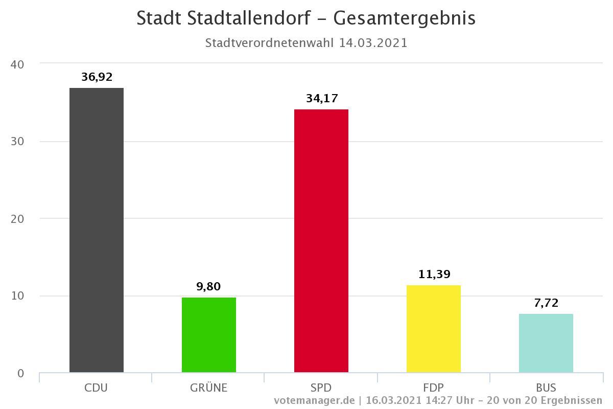 SPD-Stadtallendorf Kommunalwahl-2021