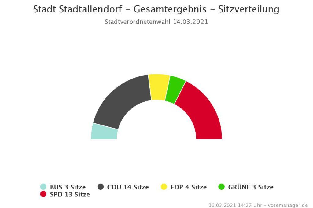 Sitzverteilung Stadtparlament Stadtallendorf
